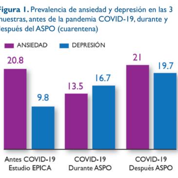 Prevalencia de ansiedad y depresión en pacientes con enfermedad cardiovascular durante la pandemia COVID-19.